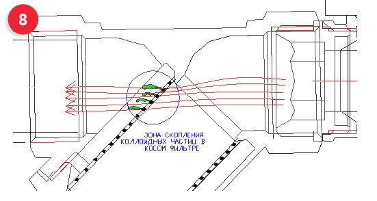 коллоидные частички преодолевают защиту