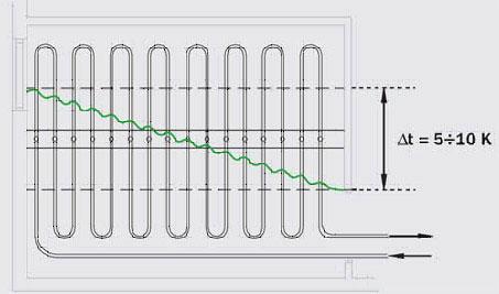 Монтаж системы теплых полов начинается с подготовки поверхности под монтаж теплого пола.